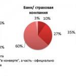 Украинские айтишники получают зарплату в конвертах