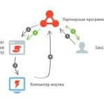 В Сети появилось много вирусов, которые меняют поисковую выдачу