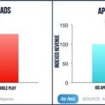 Сервис Google Play по скачкам опередил App Store