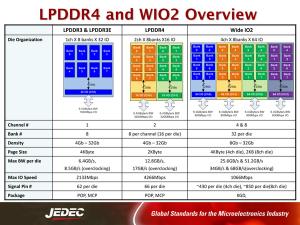 В Galaxy S5 будет установлена новая память LPDDR4 емкостью 8 гигабайт