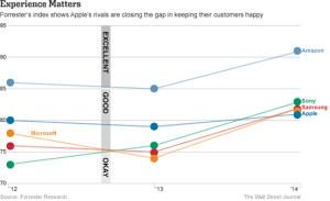 Аналитика: продукция Amazon в США заслужила больше доверия чем Apple