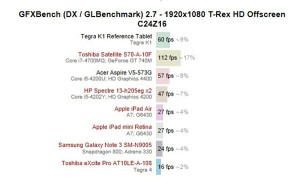 Графическое ядро ГПУ Nvidia Tegra K1 мощнее всех других мобильных ускорителей