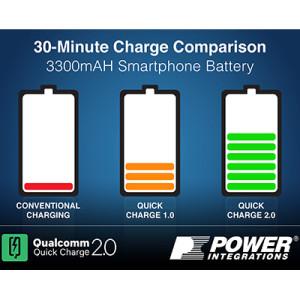 Новые стандарты ускоренной зарядки смартфонов