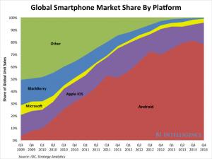 IDC: Android захватила долю в 78 процентов на мировом рынке смартфонов