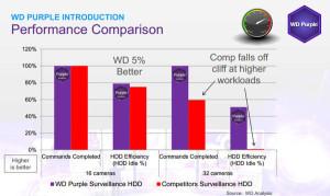 Представлена линейка HDD WD Purple для установки в видеорегистраторы
