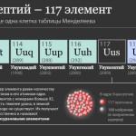 Подтверждено существование 117-го элемента периодической таблицы