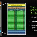 Nvidia хочет протолкнуть свой процессор Tegra K1 в беспилотный автомобиль