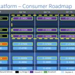 Процессоры Intel Broadwell-K могут задержаться, как и Skylake
