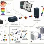 Уникальная камера снимает 4,4 триллиона кадров в секунду