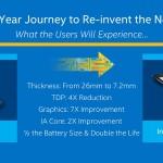 Доля ноутбуков на платформе Intel Core M в 2015 году не превысит 10 %