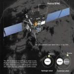 Rosetta: теория появления воды на Земле поставлена под вопрос