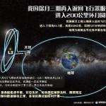 Обслуживающий модуль китайской беспилотной лаборатории вышел на окололунную орбиту