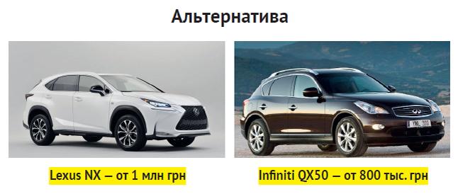 Альтернатива Acura RDX