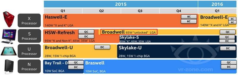 Intel-Skylake-S-Broadwell