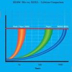 Анонсирован 100-Гбайт «вечный» M-Disc Blu-ray