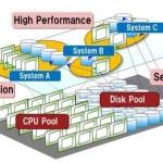Fujitsu заставит CPU общаться на скорости до 400 Гбит/с