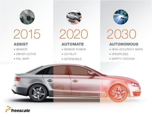 458689-freescale-self-driving-car-timeline-credit-freescale