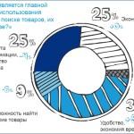 Онлайн-платежи в России совершают почти две трети веб-пользователей