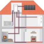 Система отопления в доме – делаем выбор