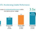 Ядра ARM Cortex-A72 эффективнее, чем ядра Intel Broadwell