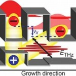 Ученые обнаружили новый вид переноса электрического заряда в полупроводниках