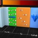 Сверхбыстрая тепловая проводимость позволяет управлять информацией, хранящейся в магнитном виде