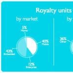 Квартальные объёмы поставок чипов на архитектуре ARM за год выросли на 26%
